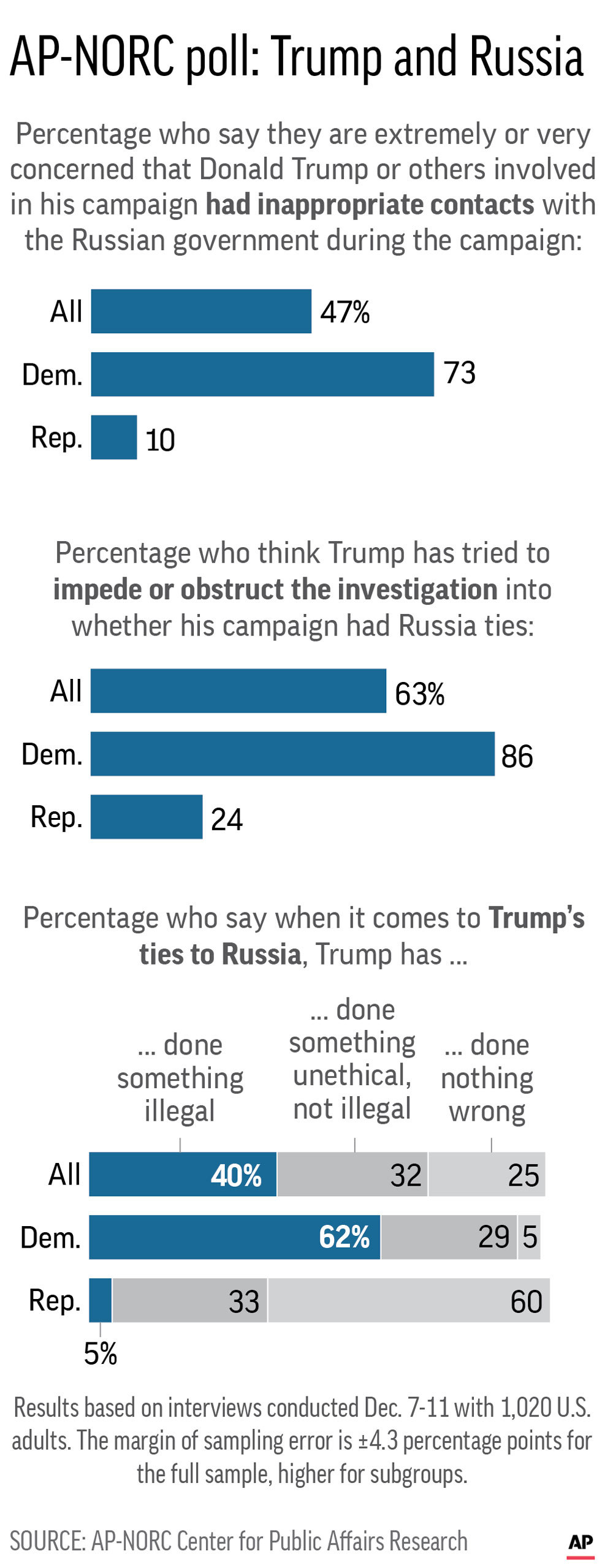 Graphic shows results from AP-NORC Center poll on attitudes about the investigation into Russian ties to the Trump campaign; 2c x 6 inches; 96.3 mm x 152 mm;