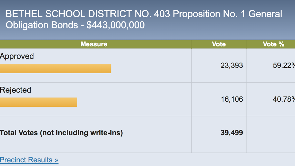 Bethel School Distrcit 2018 bond vote outcome school's twitter feed 1KcFgCg.png