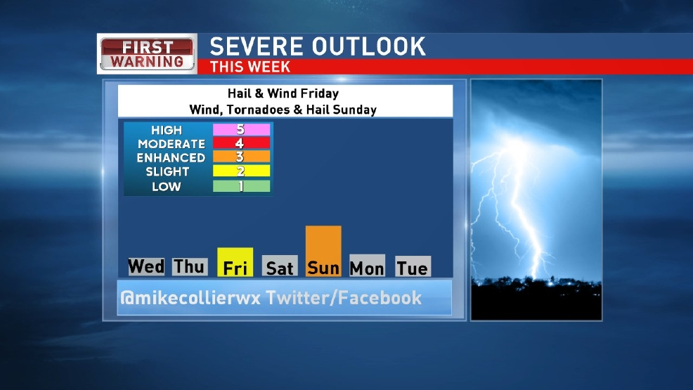 Severe storms possible Friday & Sunday