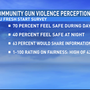 C-U Fresh Start unveils gun violence survey findings