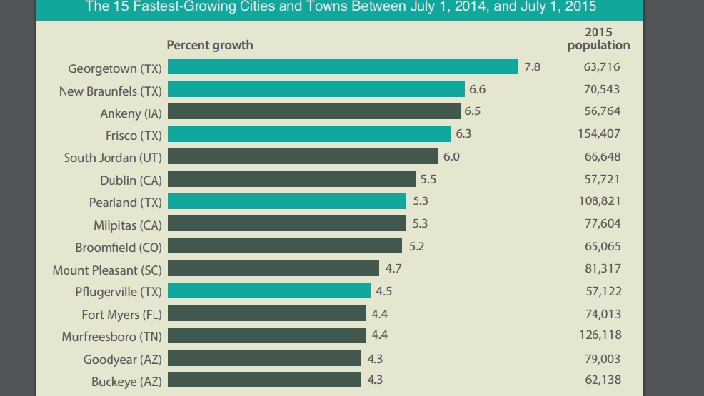 Growth Trends & Forecasts