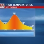 Mike Linden's Forecast | Up-and-down weekend in NEPA