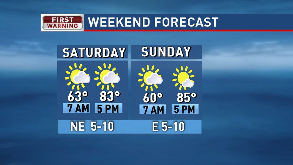 Weekend forecast: Mild, less muggy weekend